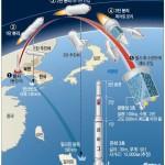 Госдеп США не обладает информацией о подготовке к ракетным запускам в СК