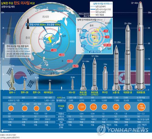 Сравнительная таблица ракет Южной и Северной Кореи. Инфографика: Ренхап.