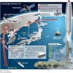 북미사일발사대비기사제작