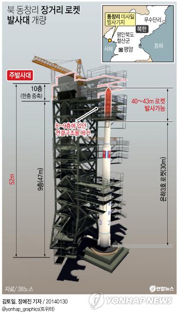Модернизация стартового стола на северокорейском полигоне Сохэ. Инфографика: Рёнхап.
