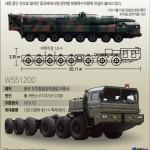 КНДР нарушила контракт с Китаем и переоборудовала лесовозы под транспортеры для ракет – комитет СБ ООН по санкциям